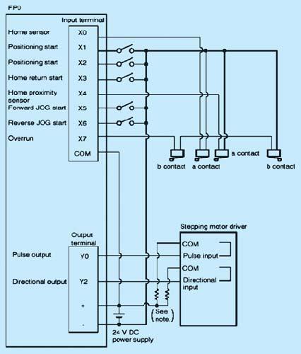 系统中:plc输出口y0,y1以脉冲速率方式输入步进电机