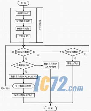 存储器:使用一片at24c21作为存储器,当数据量超出单片机容量,或无线