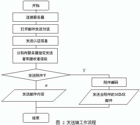 ic72 嵌入系统
