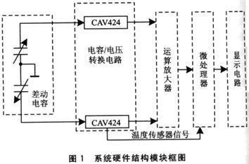 这2个积分器的振幅通过电容cxl和cx2确定(如图2)