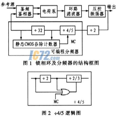 同时这种电路功耗极低,经典结构图如图4(a)所示的9管dff.
