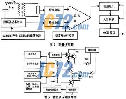 (4)开关量输入和输出接口板:按一般磨床控制动作的需要,设计了16