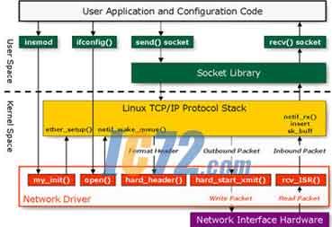人式linux的移植