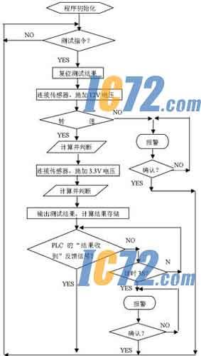 图5是测试程序流程图,图6是设备全图,测试具体步骤