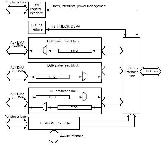 图1:数据采集处理卡总体结构框图 DSP采用TI公司的TMS320C6000系列定点DSP中的TMS320C6416;ADC采用2片AD公司的AD9288,从而实现4路8位采样,最高采样频率为100 MSPS;PCI接口采用TMS320C6416 芯片内集成的PCI2.2控制器,理论最大数据传输速率为132MBps; DSP程序存储在Flash存储器中,器件选用AM29LV160。下面逐一介绍各个主要器件的特性: 2.1 AD9288  AD9288是一款双8bit 高速模数转换器,两个ADC可以独立工作