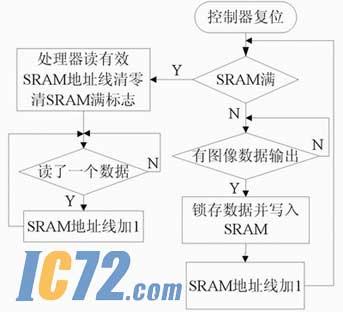 数字图像处理一般步骤流程图