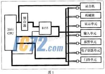 系统硬件结构框图如图1所示