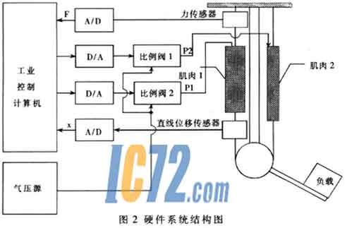 通过控制伺服比例阀上所加的电压即可控制肌肉中的气体压力.