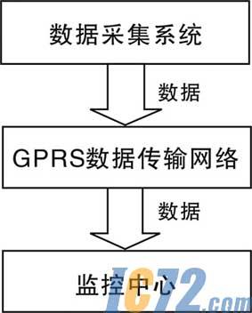 基于gprs的远程数据采集系统的详细系统结构图如图2所示.