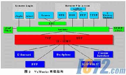 vxworks嵌入式实时操作系统结构简析