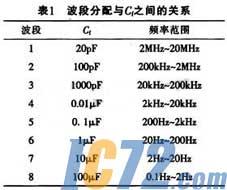 基于max038的程控函数信号发生器的设计图片