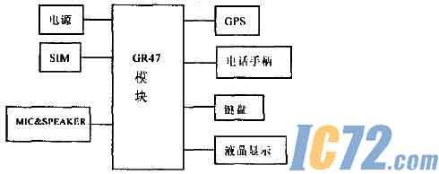 车载终端硬件结构框图