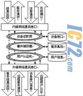 逻辑结构图-基于SX52的嵌入式模拟系统的研究与实现