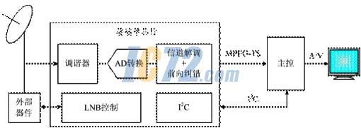 这样的方式设计人员不必在电路板上费心安排这些反馈信号.