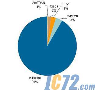 经济不确定刺激液晶电视供应链