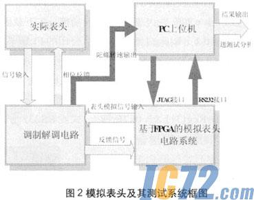 调制解调电路在本系统中处于被动地位,而表头作为系统的主体.