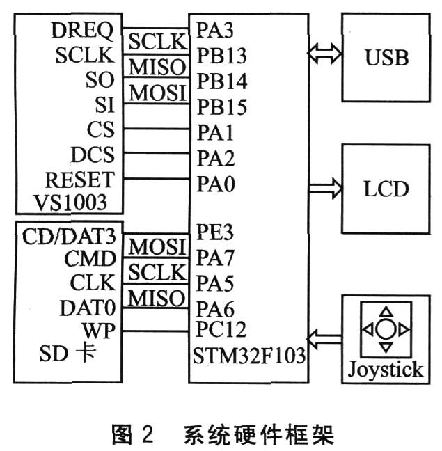 cd4511芯片内部结构图