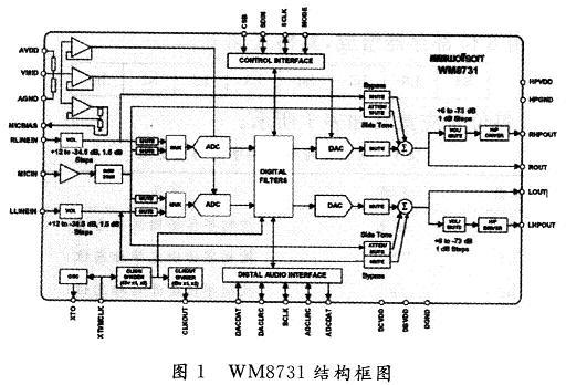 芯片结构电路图
