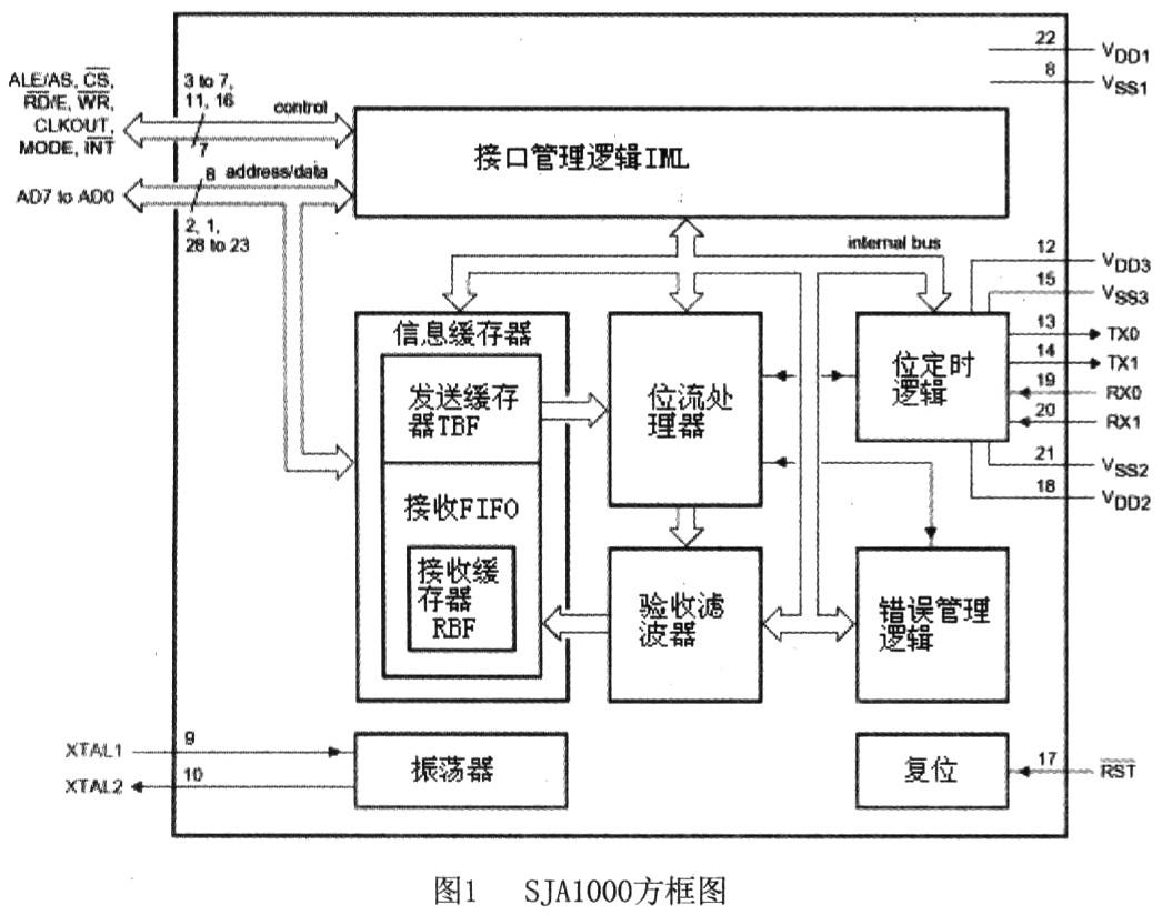 图2是嵌入式微处理器S3C44BOX的CAN接口电路图。如图所示,ARM和SJA1000以总线方式连接,由于ARM信号为3.3伏,而CAN总线控制器电平为5伏,所以所有信号之间均需要电平转换,本例中使用了QS34X245作为电平转换芯片。QS34X245为80引脚的双例直插芯片,它既有电平转换功能(5V变到3.