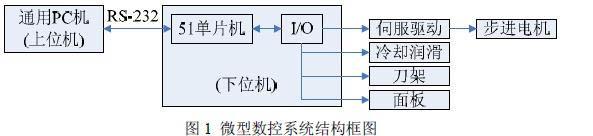 MCS-51结构框图