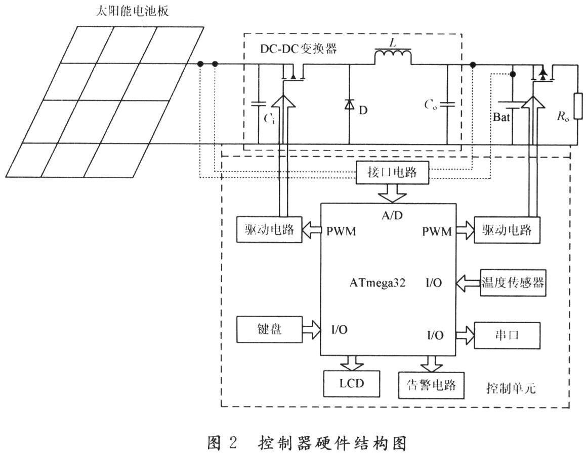 由阀控密封铅酸蓄电池充放电特性图(见图3)可知,蓄电池充电过程有3个