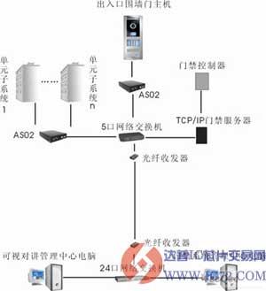 楼层门禁系统接线