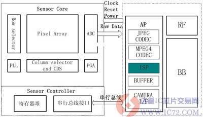 data传感器sp0708和sp3308的结构框图