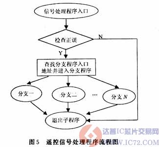 遥控信号处理程序流程图如图5所示.