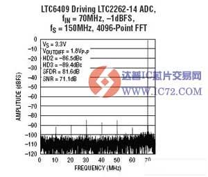 差分放大器 ADC 驱动器 LTC6409