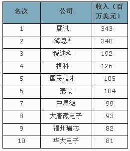 点评中国十大芯片设计公司 - 时事热评