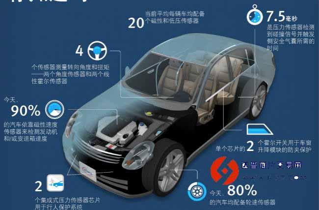"""""""智能""""大潮朝着愈演愈烈的趋势发展,从智能手机、智能家居、自动驾驶到物联网……无一不是传感器消耗大户。而自动驾驶和智能可穿戴设备无疑是今年以来最火爆的两个市场,这两类应用对传感器有着天然的高需求,驱动着整个传感器市场的强劲增长。 在朝着自动驾驶目标演进的汽车市场,智能化、电子化、互联化始终是其改善的重点。越来越智能的汽车所需求的信息如车辆运行状态、驾驶操控状态、车辆控制情况、运行环境、异常状态等多是通过传感器获得。作为汽车电子控制系统的重要信息源,汽车传"""