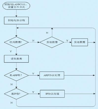 根据tcp/ip模型结构,数据链路层和物理层使用网络
