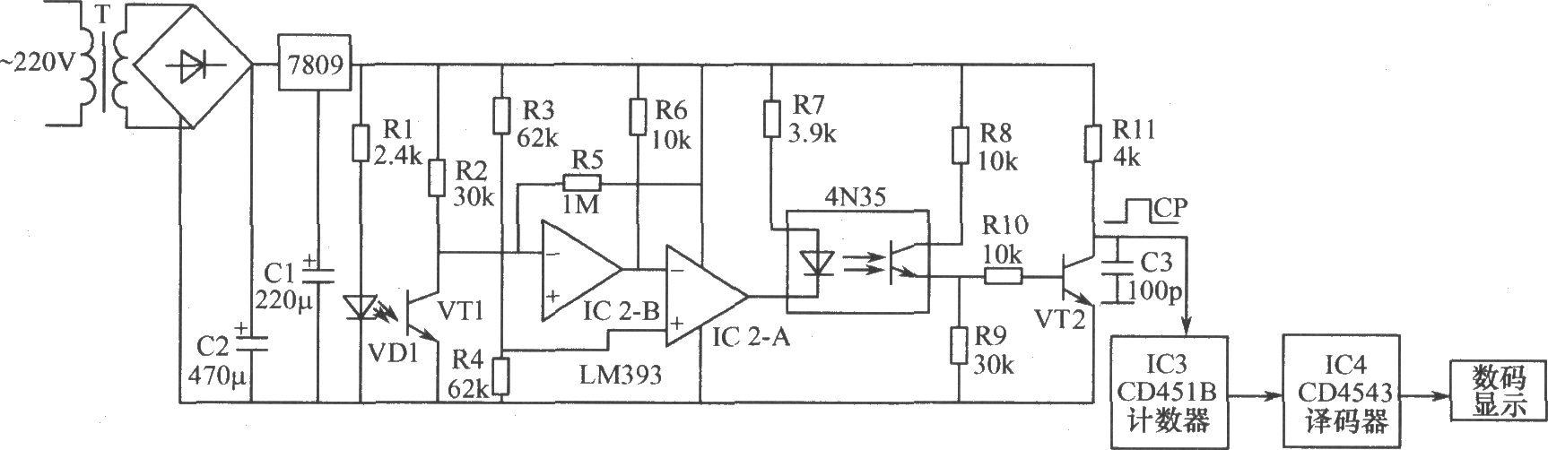 4N35内的发光管点亮,对应的光敏管导通,三极管VT2也导通,VT2集电极输出低电平。当有物体通过红外发光二极管VD1和接收管VT1之间,红外线被挡住,VT1截止,IC2-A的1脚输出高电平,4N35截止,VT2截止,VT2集电极输出高电平,故当有物体通过VT1时,便在VT2集电极上输出计数脉冲信号,该信号送到十进制计数器,再送到译码显示电路,显示出相应的数据。